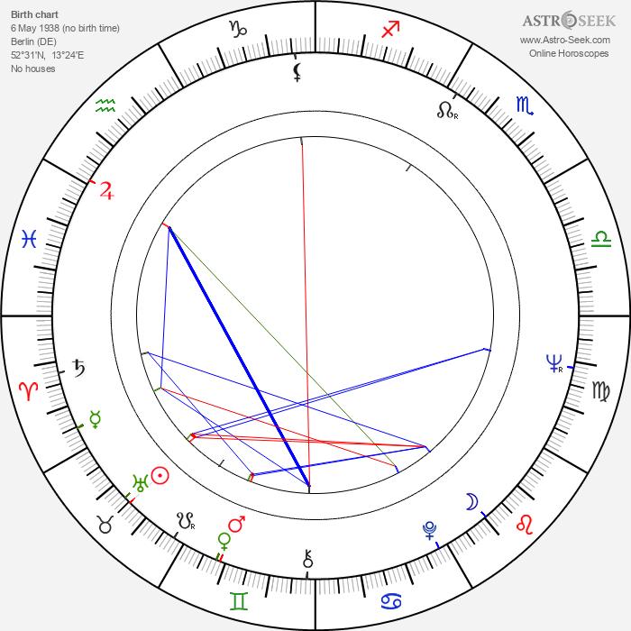 Hartmut Becker - Astrology Natal Birth Chart
