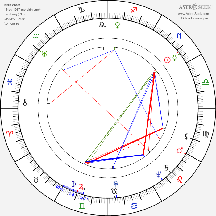 Hartmut Grund - Astrology Natal Birth Chart