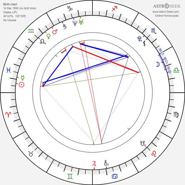 Haru Kuroki - Astrology Natal Birth Chart