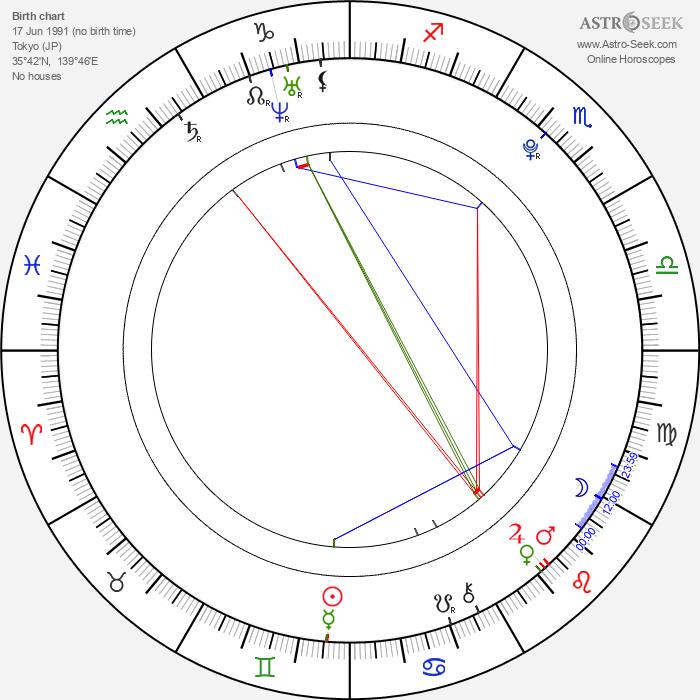 Haru - Astrology Natal Birth Chart
