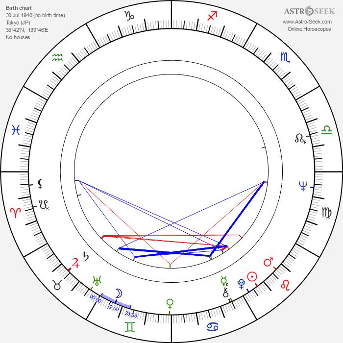 Haruhiko Saito - Astrology Natal Birth Chart