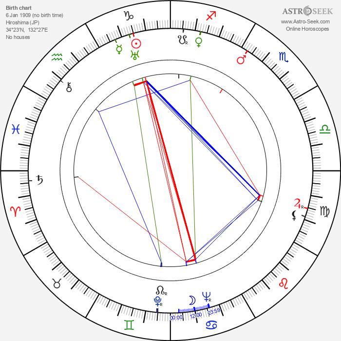 Haruko Sugimura - Astrology Natal Birth Chart