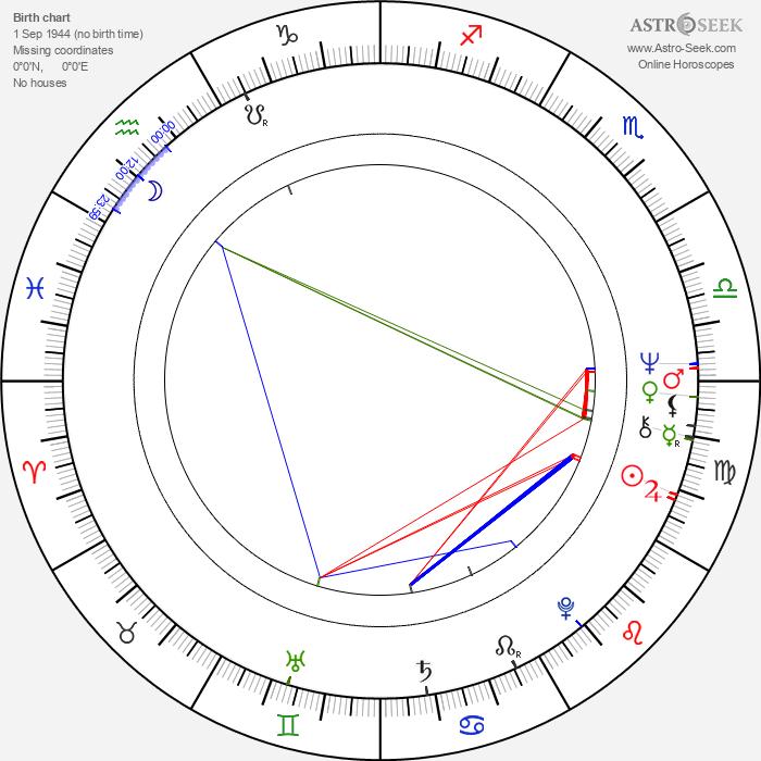 Harun Farocki - Astrology Natal Birth Chart