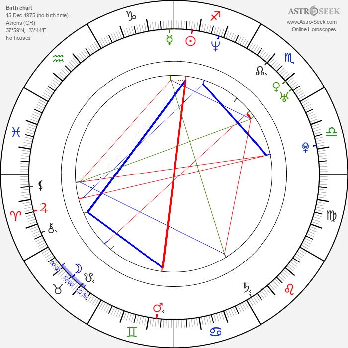 Haruna Ikezawa - Astrology Natal Birth Chart