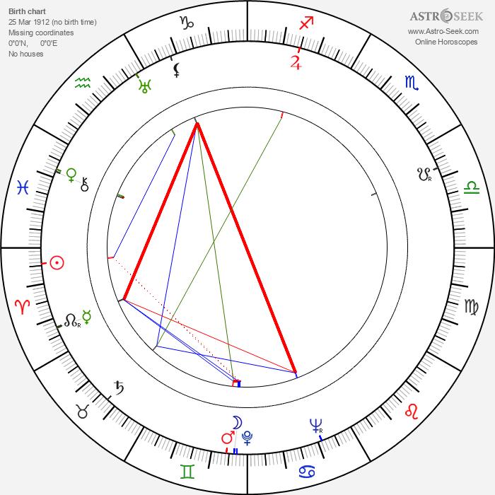 Haruo Tanaka - Astrology Natal Birth Chart