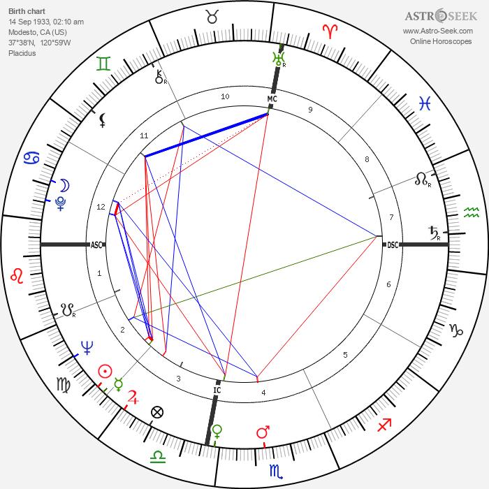 Harve Presnell - Astrology Natal Birth Chart