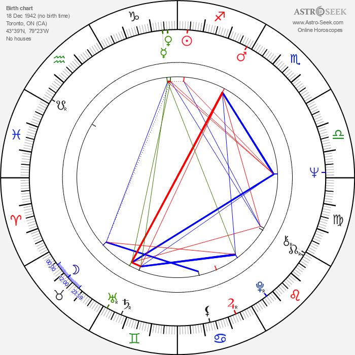 Harvey Atkin - Astrology Natal Birth Chart