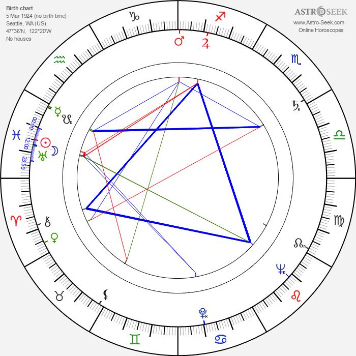 Harvey Bernhard - Astrology Natal Birth Chart