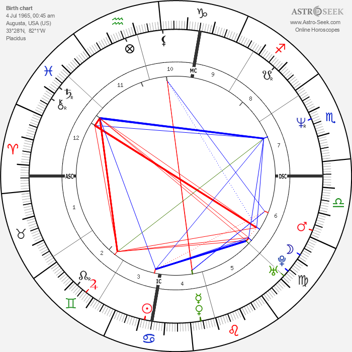 Harvey Grant - Astrology Natal Birth Chart