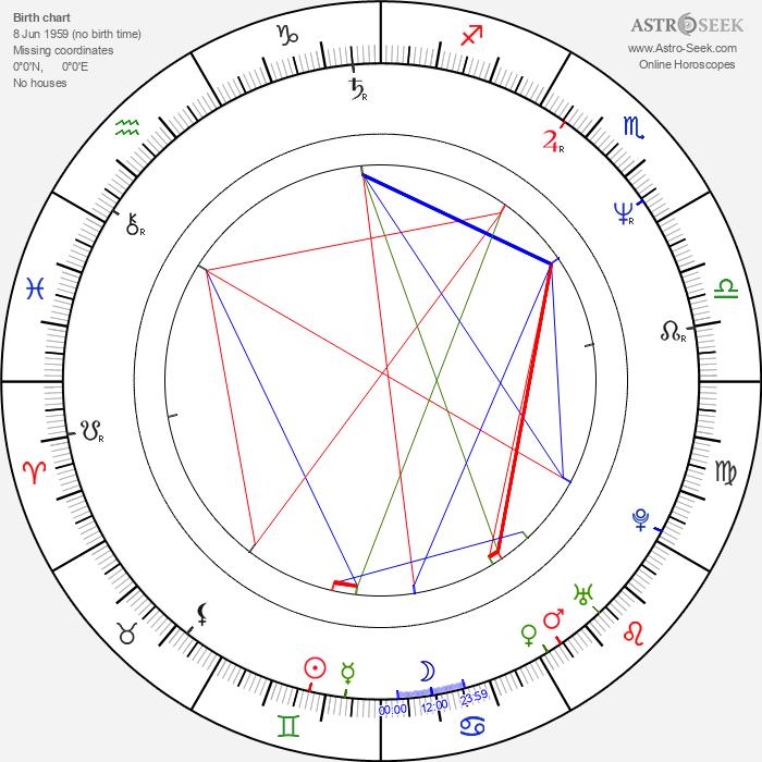 Harvey Hubbell V - Astrology Natal Birth Chart