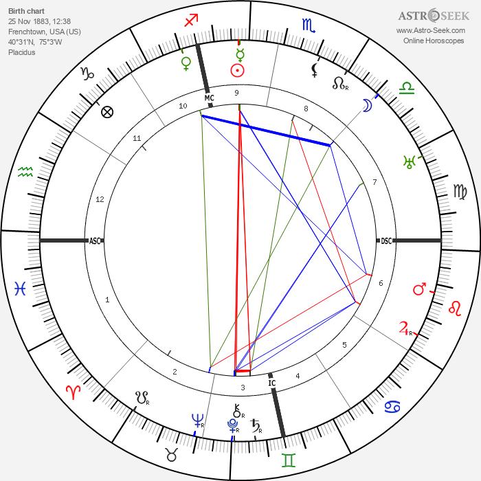 Harvey Lewis - Astrology Natal Birth Chart