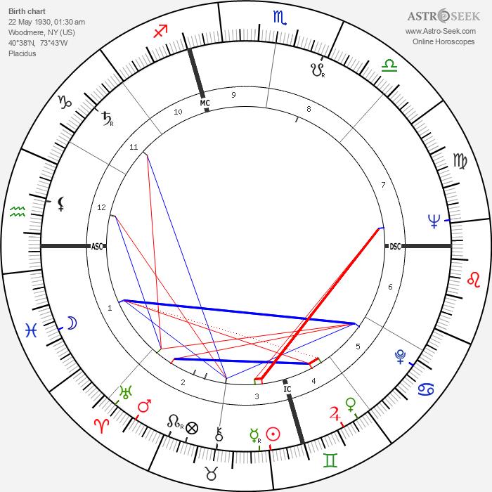 Harvey Milk - Astrology Natal Birth Chart