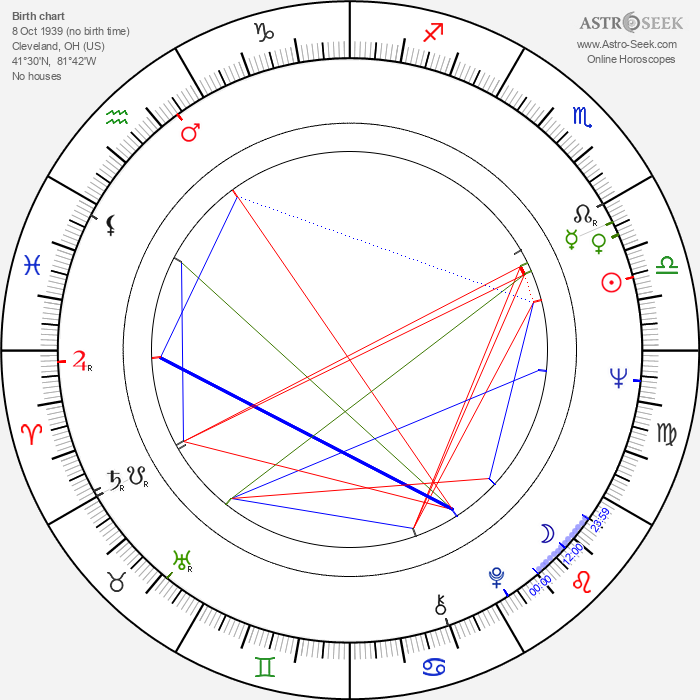 Harvey Pekar - Astrology Natal Birth Chart