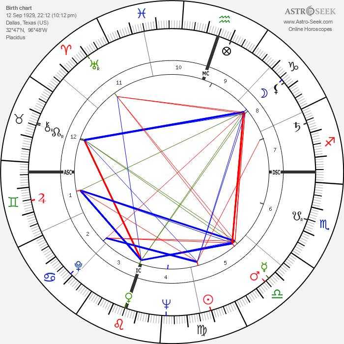 Harvey Schmidt - Astrology Natal Birth Chart