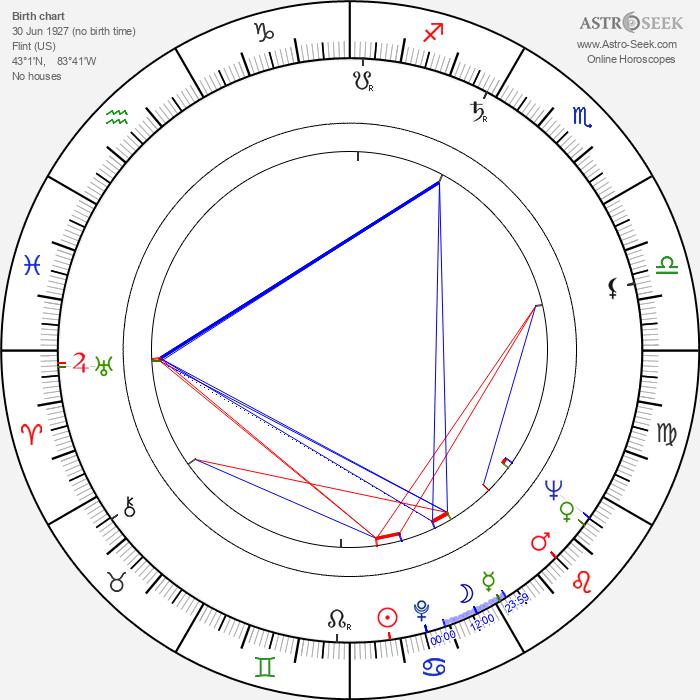 Harvey Vernon - Astrology Natal Birth Chart