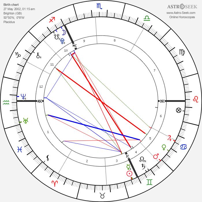 Harvey Yorke - Astrology Natal Birth Chart