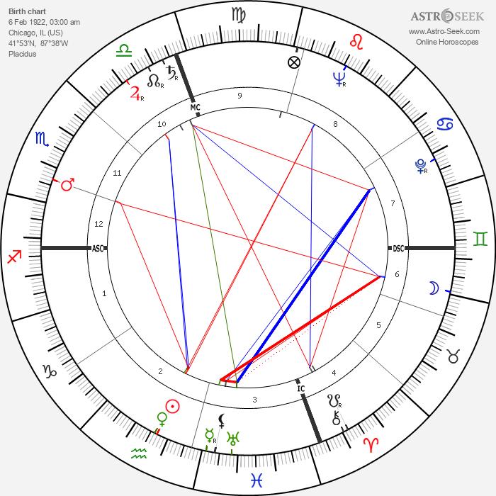 Haskell Wexler - Astrology Natal Birth Chart