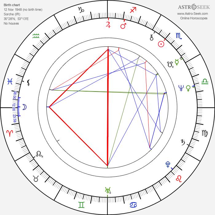 Hassan Rouhani - Astrology Natal Birth Chart