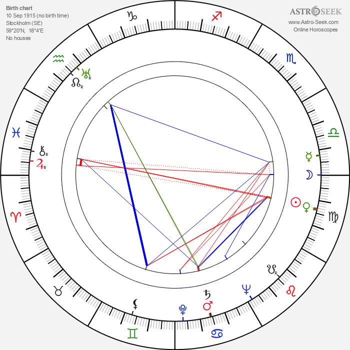 Hasse Ekman - Astrology Natal Birth Chart