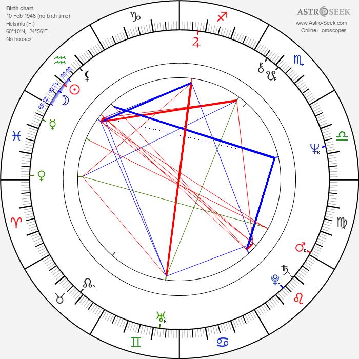 Hasse Walli - Astrology Natal Birth Chart