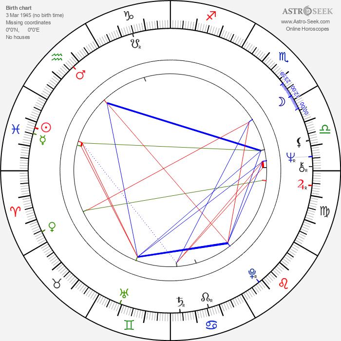 Hattie Winston - Astrology Natal Birth Chart