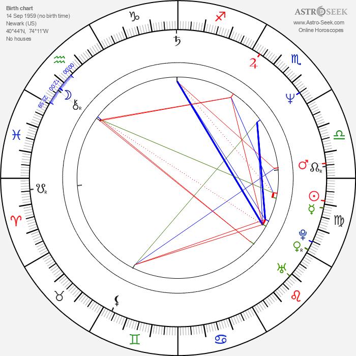 Haviland Morris - Astrology Natal Birth Chart