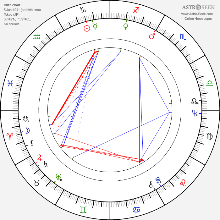 Hayao Miyazaki - Astrology Natal Birth Chart