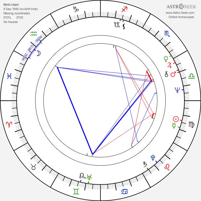 Hayato Tani - Astrology Natal Birth Chart