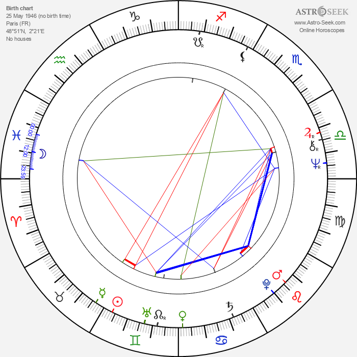 Haydée Politoff - Astrology Natal Birth Chart