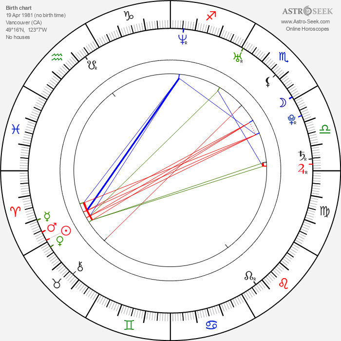 Hayden Christensen - Astrology Natal Birth Chart