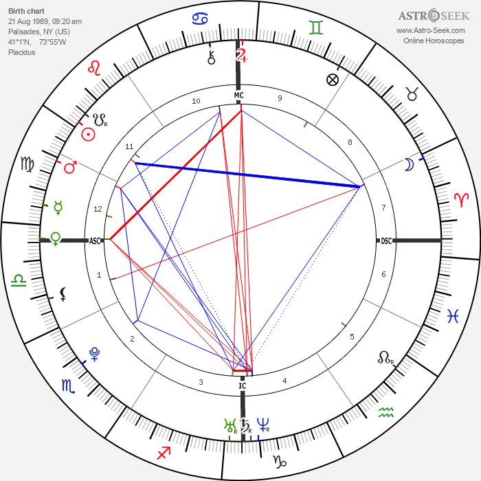 Hayden Panettiere - Astrology Natal Birth Chart