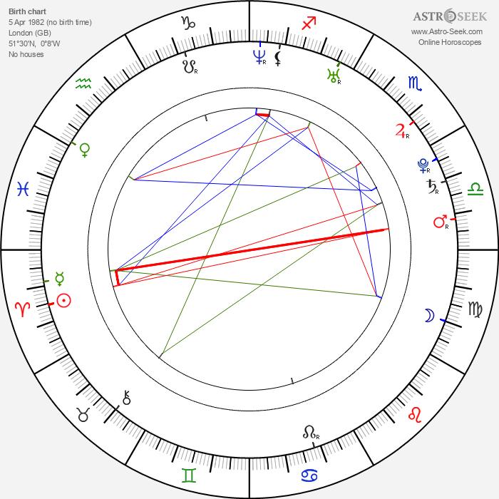 Hayley Atwell - Astrology Natal Birth Chart