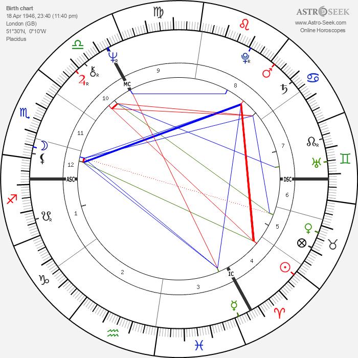 Hayley Mills - Astrology Natal Birth Chart