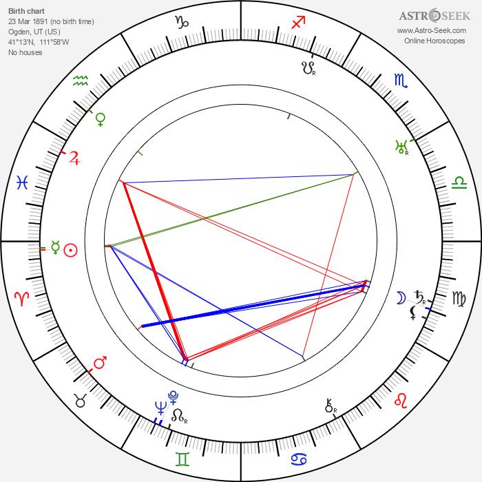 Hazel Dawn - Astrology Natal Birth Chart