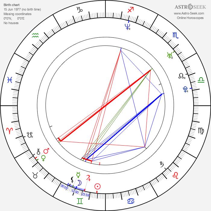 Heath Castor - Astrology Natal Birth Chart