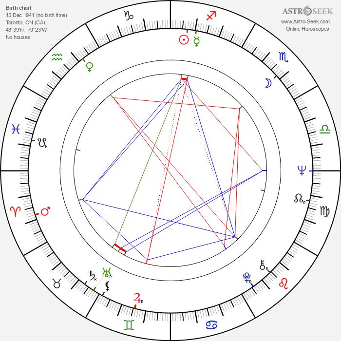 Heath Lamberts - Astrology Natal Birth Chart