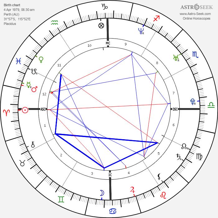 Heath Ledger - Astrology Natal Birth Chart