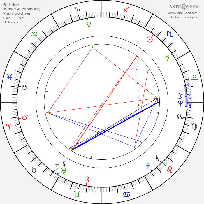 Heathcote Williams - Astrology Natal Birth Chart