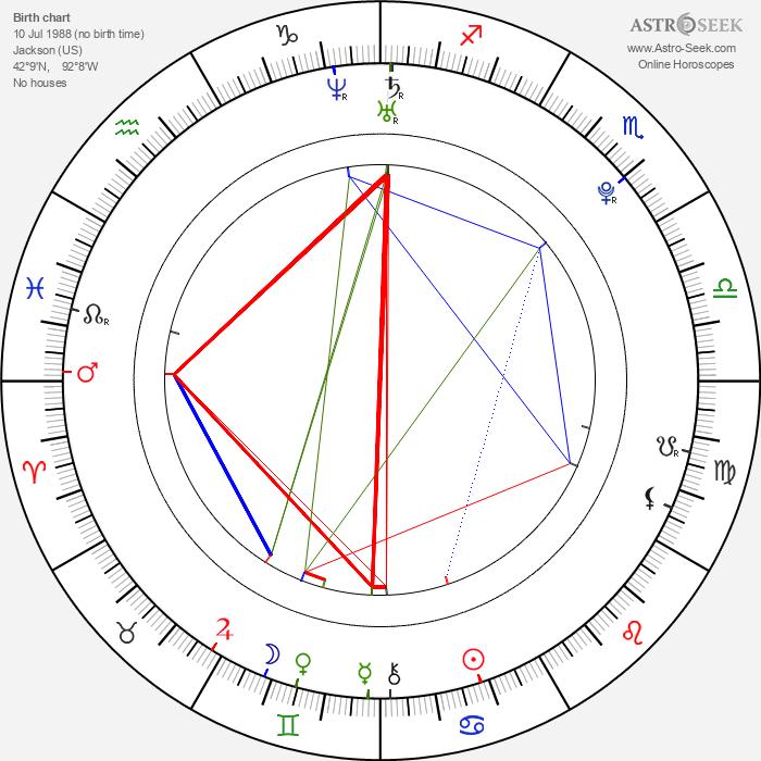 Heather Hemmens - Astrology Natal Birth Chart