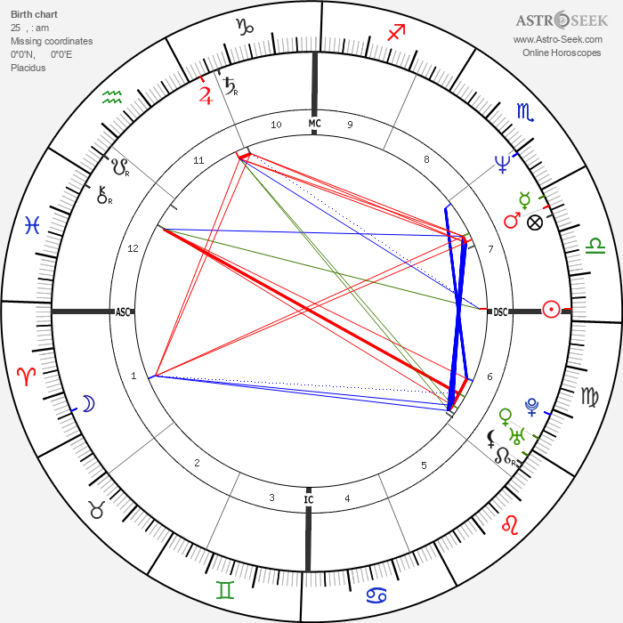 Heather Locklear - Astrology Natal Birth Chart