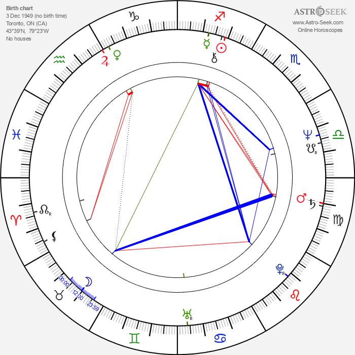 Heather Menzies-Urich - Astrology Natal Birth Chart
