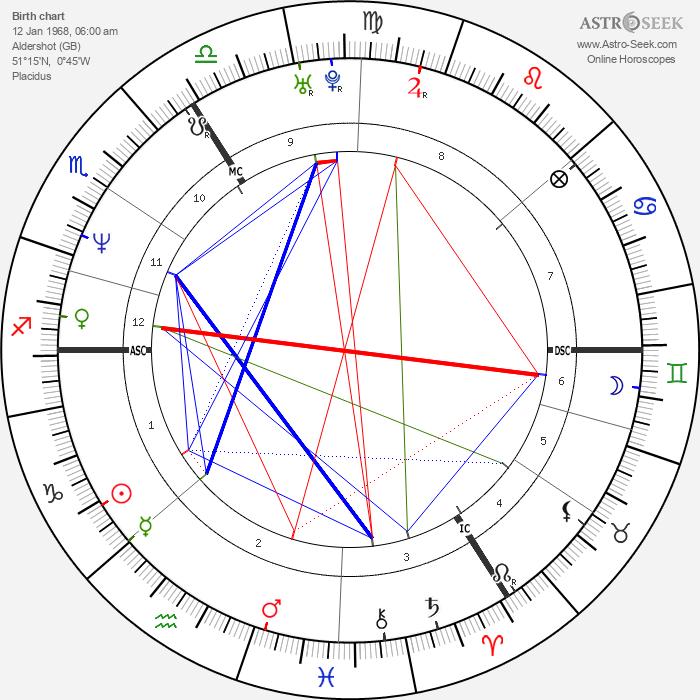 Heather Mills - Astrology Natal Birth Chart
