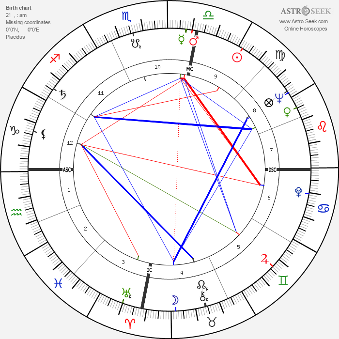 Héctor Alterio - Astrology Natal Birth Chart