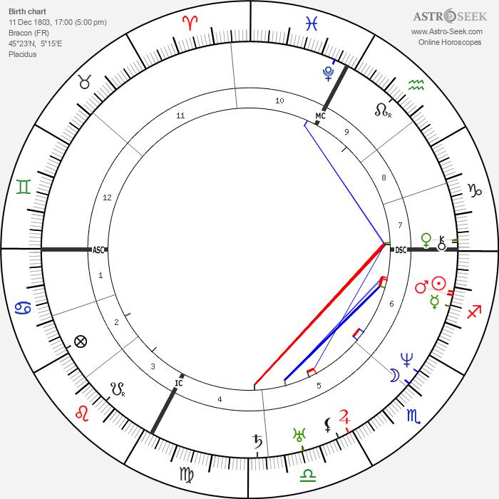 Hector Berlioz - Astrology Natal Birth Chart