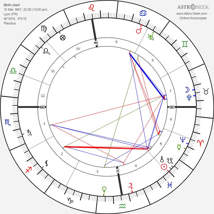Hector Guimard - Astrology Natal Birth Chart