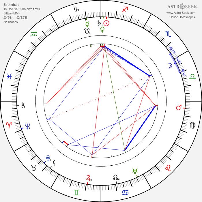 Hector Hugh Munro - Astrology Natal Birth Chart