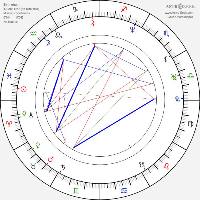Hector Luis Bustamante - Astrology Natal Birth Chart
