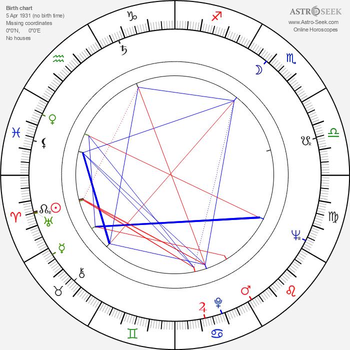 Héctor Olivera - Astrology Natal Birth Chart