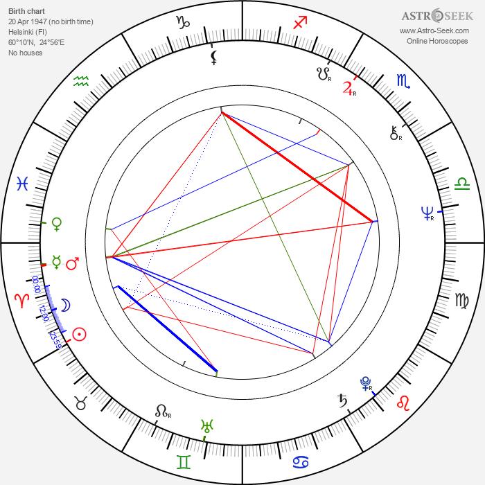 Hector - Astrology Natal Birth Chart