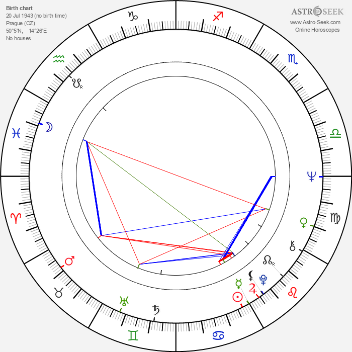 Heda Škrdlantová - Astrology Natal Birth Chart
